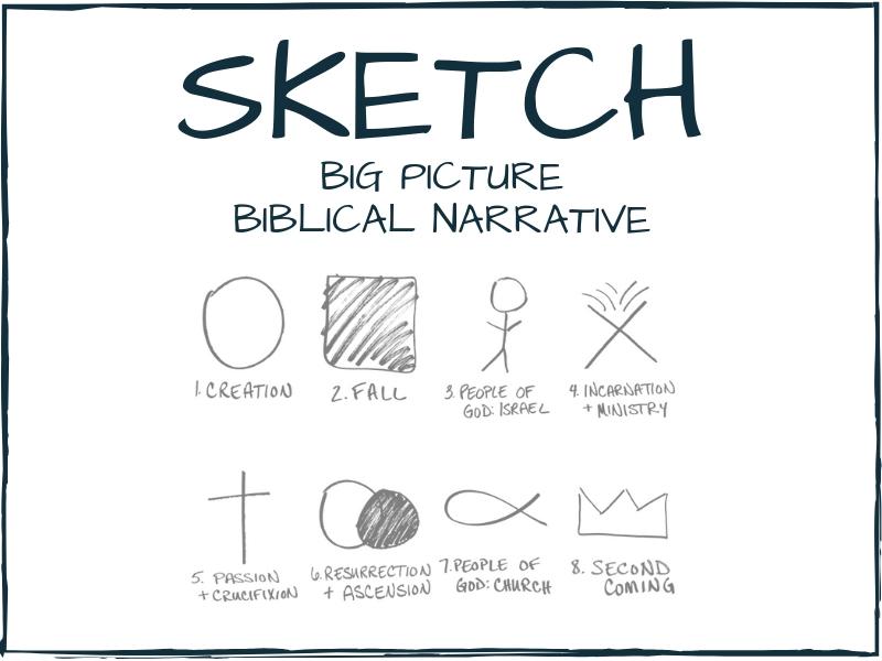 SKETCH: Big Picture Biblical Narrative